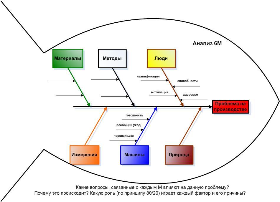 Схема диаграмм исикавы
