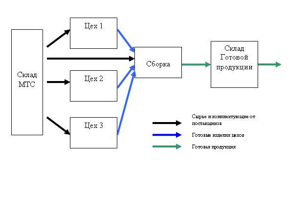 Оптимизация потока сырья и