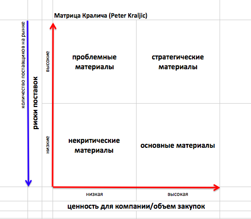 Матрица Кралича. Оценка МТР в зависимости от ценности закупок и рисков поставок