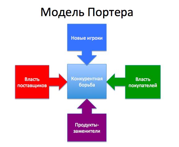 Модель 5 сил конкуренции