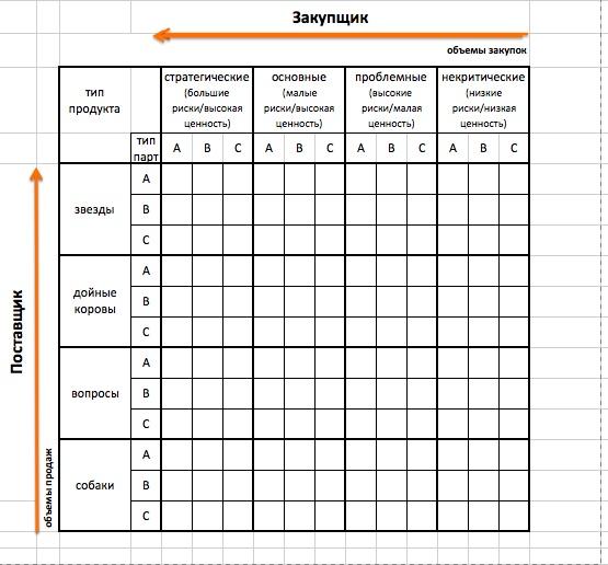 Матрица Кралича и BCG позволяет оценить риски работы с поставщиками и определить стратегию управления поставщиками